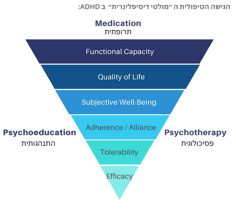 הגישה הטיפולית ב ADHD